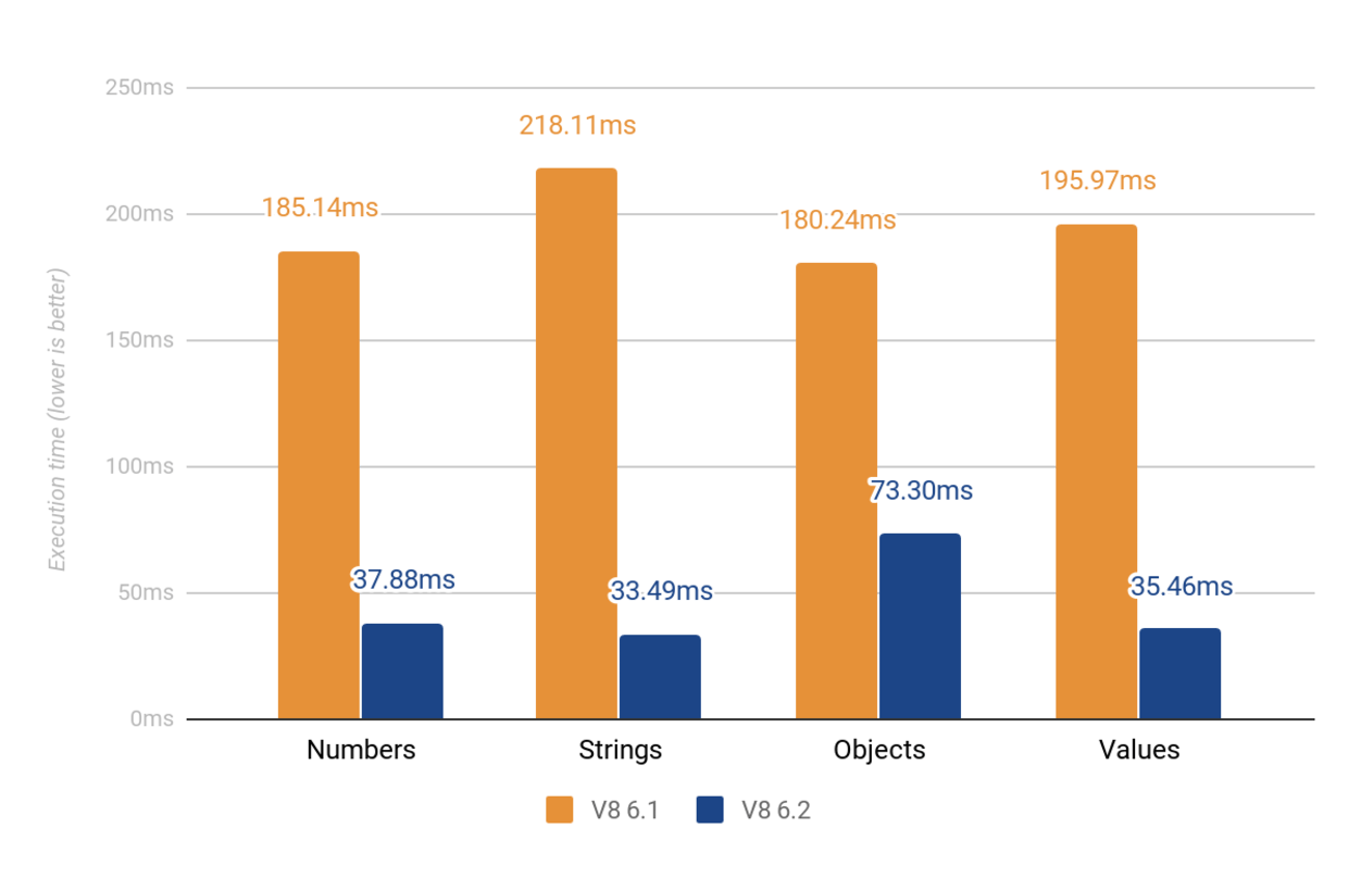 Micro-benchmark results